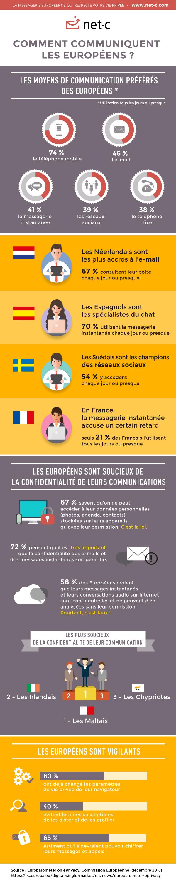 Comment communiquent les Européens