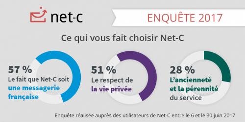 Ce qui vous fait choisir Net6C